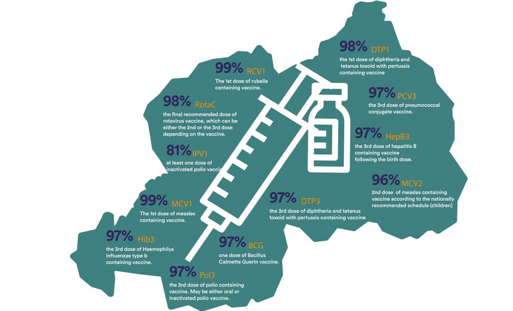 Rwanda's Immunization Coverage for various vaccines